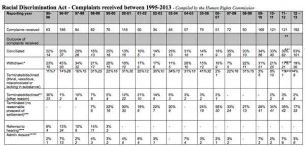 HRC-Stats