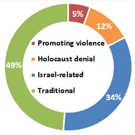 Online Hate Prevention Institute » Press Release: OHPI releases report on the state of antisemitism on social media 2016-01-29 12-29-54